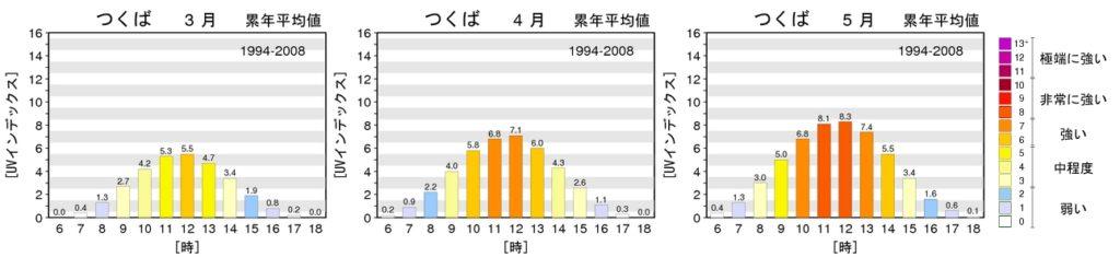フェリシモ猫部(折りたたみ傘)UVデータ資料